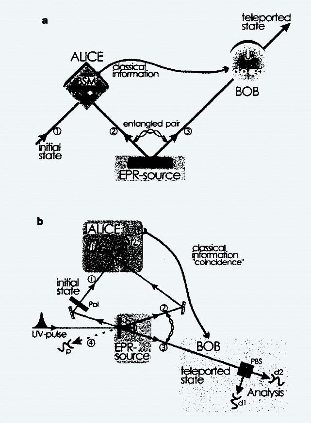 Scheme quantum teleportation